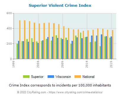 Superior Violent Crime vs. State and National Per Capita
