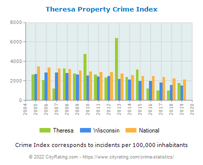 Theresa Property Crime vs. State and National Per Capita