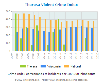 Theresa Violent Crime vs. State and National Per Capita