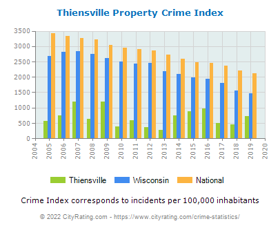 Thiensville Property Crime vs. State and National Per Capita