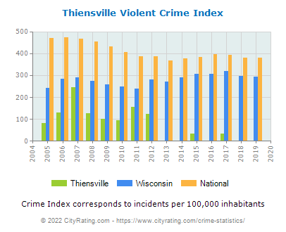 Thiensville Violent Crime vs. State and National Per Capita