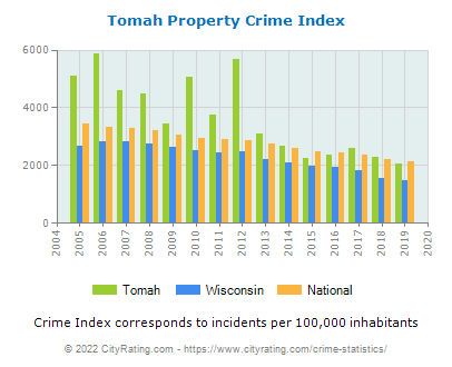 Tomah Property Crime vs. State and National Per Capita