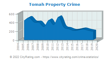 Tomah Property Crime