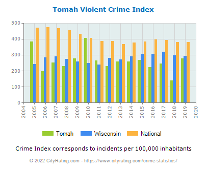 Tomah Violent Crime vs. State and National Per Capita