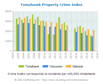 Tomahawk Property Crime vs. State and National Per Capita