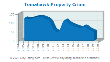 Tomahawk Property Crime