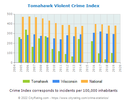 Tomahawk Violent Crime vs. State and National Per Capita