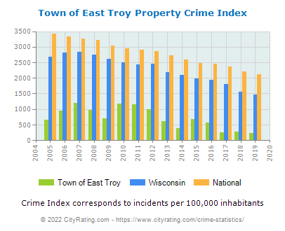Town of East Troy Property Crime vs. State and National Per Capita