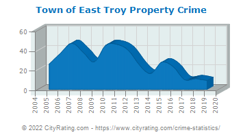 Town of East Troy Property Crime