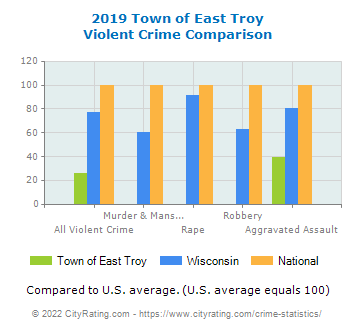 Town of East Troy Violent Crime vs. State and National Comparison