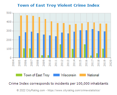 Town of East Troy Violent Crime vs. State and National Per Capita