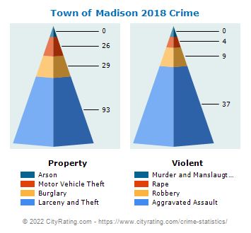 Town of Madison Crime 2018