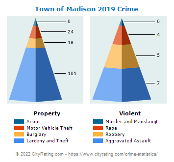 Town of Madison Crime 2019