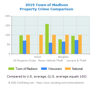 Town of Madison Property Crime vs. State and National Comparison