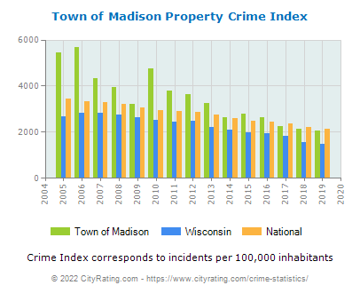 Town of Madison Property Crime vs. State and National Per Capita