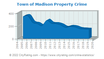 Town of Madison Property Crime
