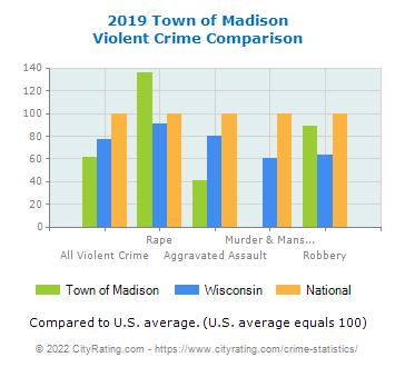 Town of Madison Violent Crime vs. State and National Comparison