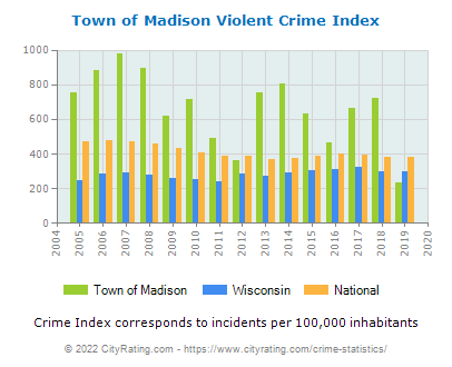 Town of Madison Violent Crime vs. State and National Per Capita