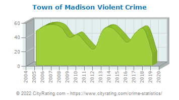 Town of Madison Violent Crime