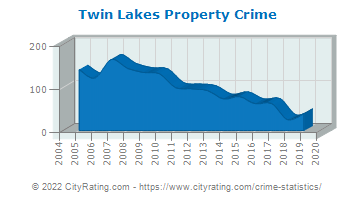 Twin Lakes Property Crime