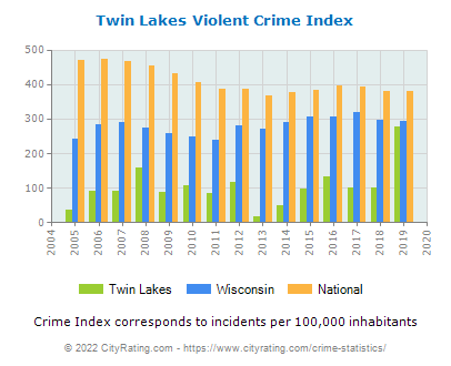 Twin Lakes Violent Crime vs. State and National Per Capita