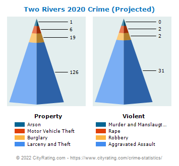Two Rivers Crime 2020