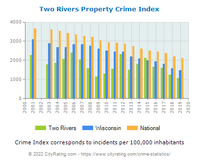 Two Rivers Property Crime vs. State and National Per Capita