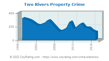 Two Rivers Property Crime