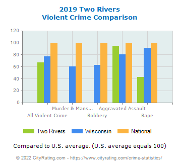 Two Rivers Violent Crime vs. State and National Comparison