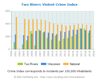 Two Rivers Violent Crime vs. State and National Per Capita