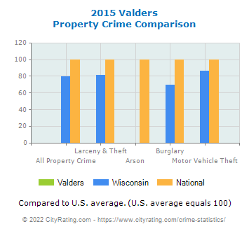 Valders Property Crime vs. State and National Comparison