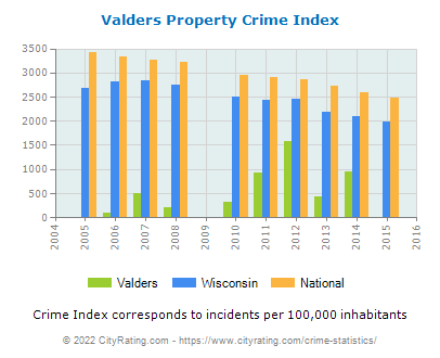 Valders Property Crime vs. State and National Per Capita