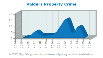 Valders Property Crime