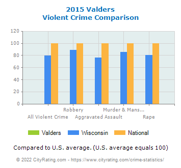 Valders Violent Crime vs. State and National Comparison