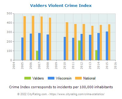 Valders Violent Crime vs. State and National Per Capita