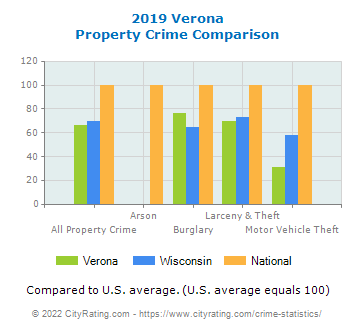 Verona Property Crime vs. State and National Comparison
