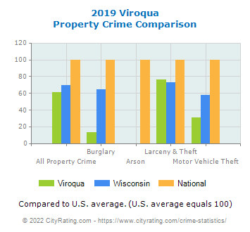 Viroqua Property Crime vs. State and National Comparison