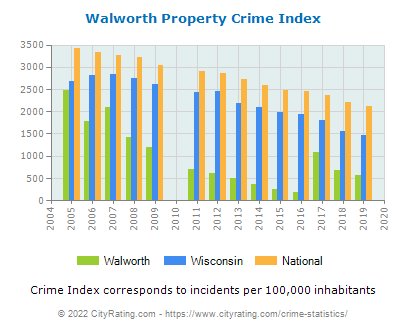 Walworth Property Crime vs. State and National Per Capita