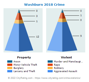 Washburn Crime 2018