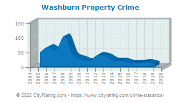 Washburn Property Crime