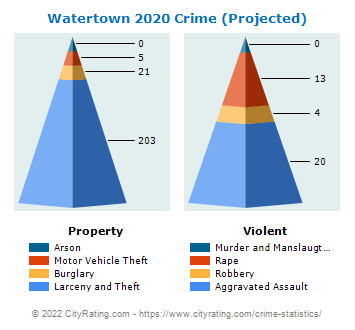 Watertown Crime 2020