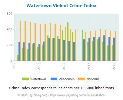 Watertown Violent Crime vs. State and National Per Capita