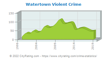 Watertown Violent Crime