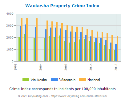 Waukesha Property Crime vs. State and National Per Capita