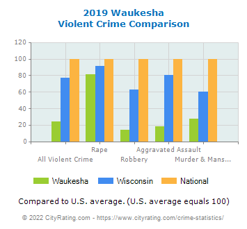 Waukesha Violent Crime vs. State and National Comparison