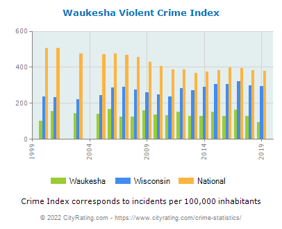 Waukesha Violent Crime vs. State and National Per Capita