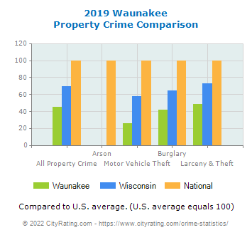 Waunakee Property Crime vs. State and National Comparison