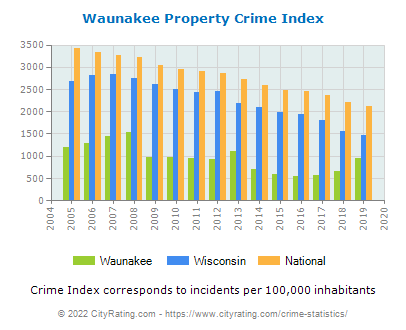 Waunakee Property Crime vs. State and National Per Capita