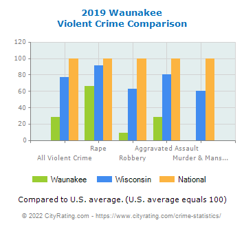 Waunakee Violent Crime vs. State and National Comparison