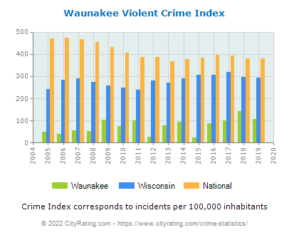 Waunakee Violent Crime vs. State and National Per Capita